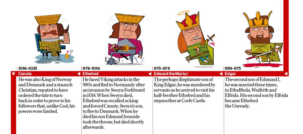 Kings & Queens of England - guernseydonkey com