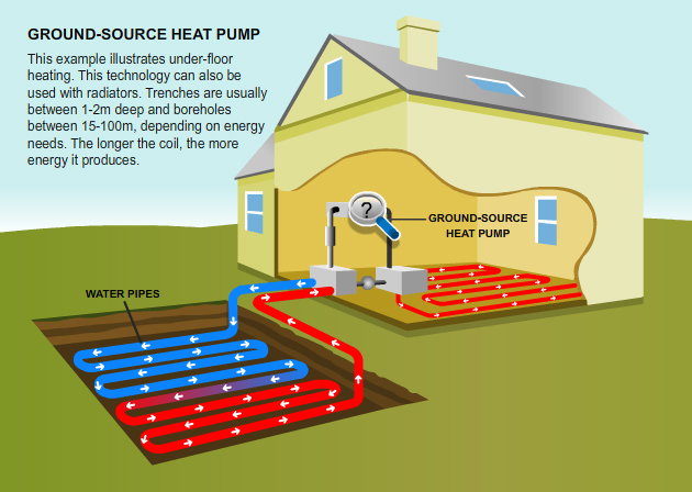 Ground source heat pumps for Best heating source for home