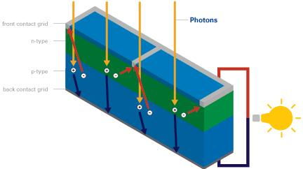 PV Electricity Generation in a Solar Cell