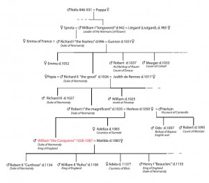Dukes of Normandy Family Tree