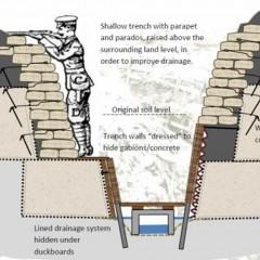 How did Trench Warfare begin in World War I