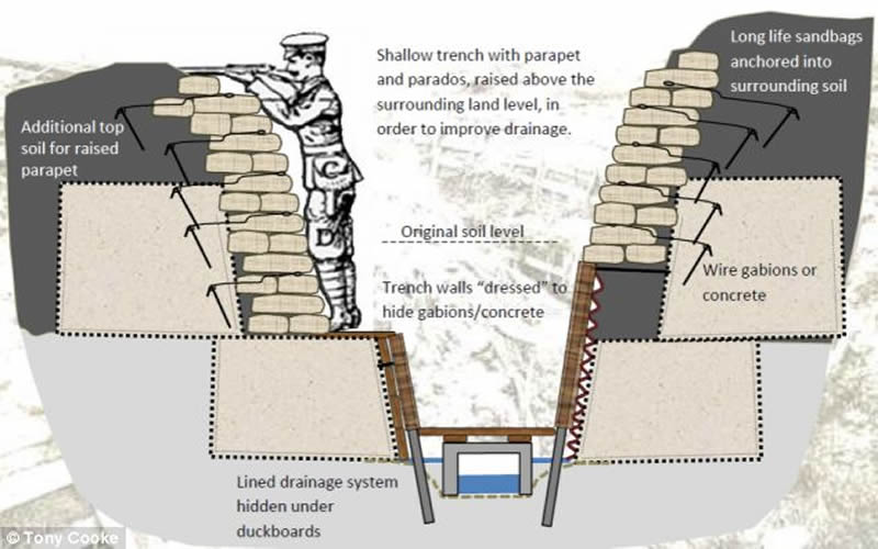 wwi trench diagram overhead how did    trench    warfare begin in world war i  how did    trench    warfare begin in world war i