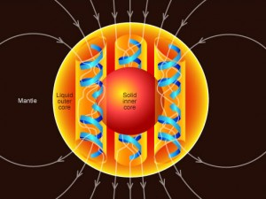 Earth Molten Inner Core and Magnetic Fields
