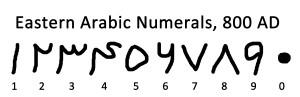 Eastern Arabic Numerals Circa 800AD