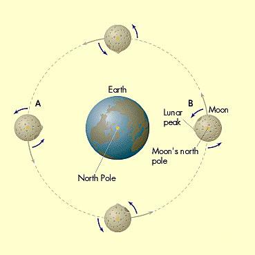 moon_orbit_369x369