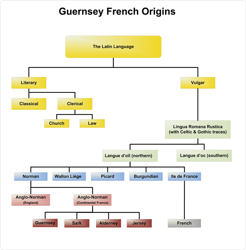 Useful Guernesiais Words And Phrases - guernseydonkey com