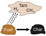 Pyrolysis of organic-substances