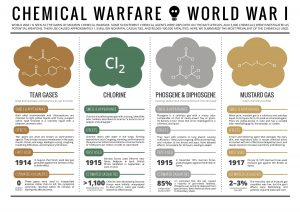 chemical warfare world war 1 poison gases