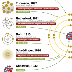 A History of the Atom : Theories and Models