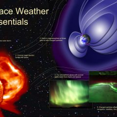 Is there Such a thing as Weather in Space ?