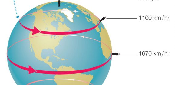 What Makes the Earth Rotate?