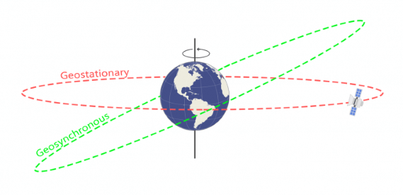 How Do Satellites Always Stay in the Same Place in the Sky?
